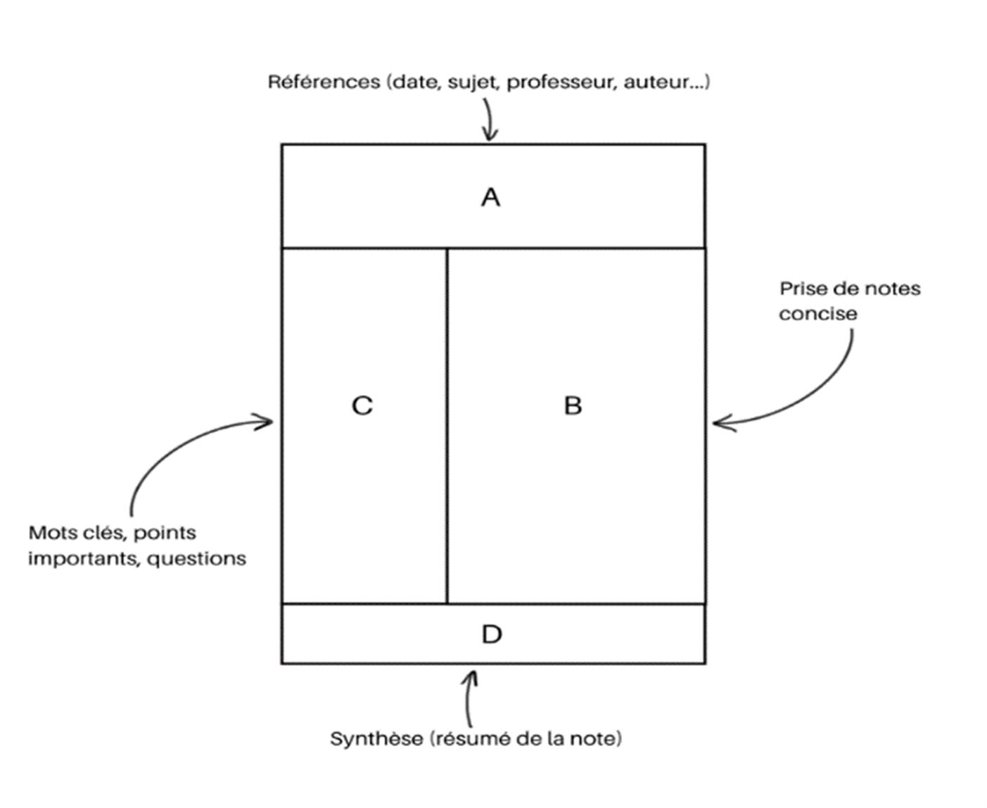 Méthode Cornell de prise de notes